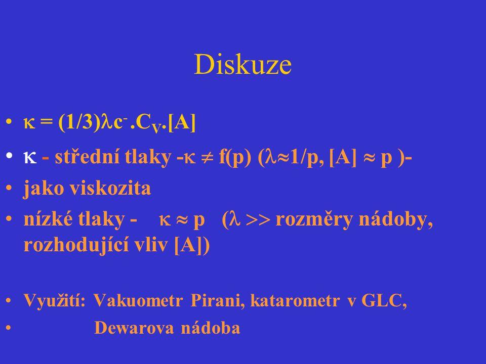Diskuze  - střední tlaky -  f(p) (1/p, [A]  p )-